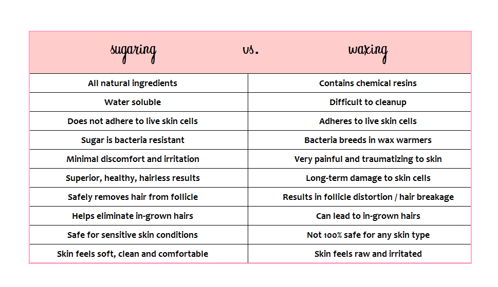 Sugar-vs-waxing